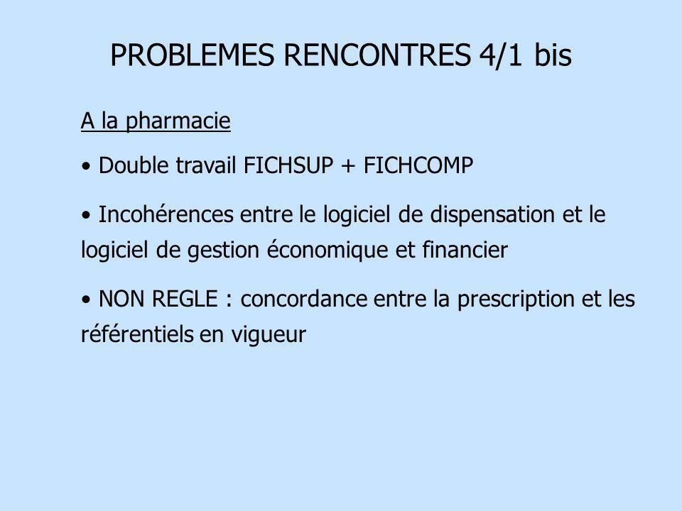 PROBLEMES RENCONTRES 4/1 bis A la pharmacie Double travail FICHSUP + FICHCOMP Incohérences entre le logiciel de dispensation et le logiciel de gestion