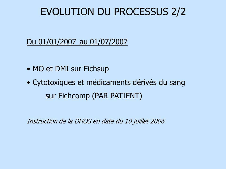EVOLUTION DU PROCESSUS 2/2 Du 01/01/2007 au 01/07/2007 MO et DMI sur Fichsup Cytotoxiques et médicaments dérivés du sang sur Fichcomp (PAR PATIENT) In