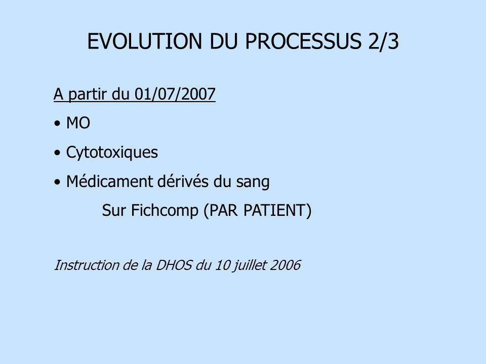 EVOLUTION DU PROCESSUS 2/3 A partir du 01/07/2007 MO Cytotoxiques Médicament dérivés du sang Sur Fichcomp (PAR PATIENT) Instruction de la DHOS du 10 j