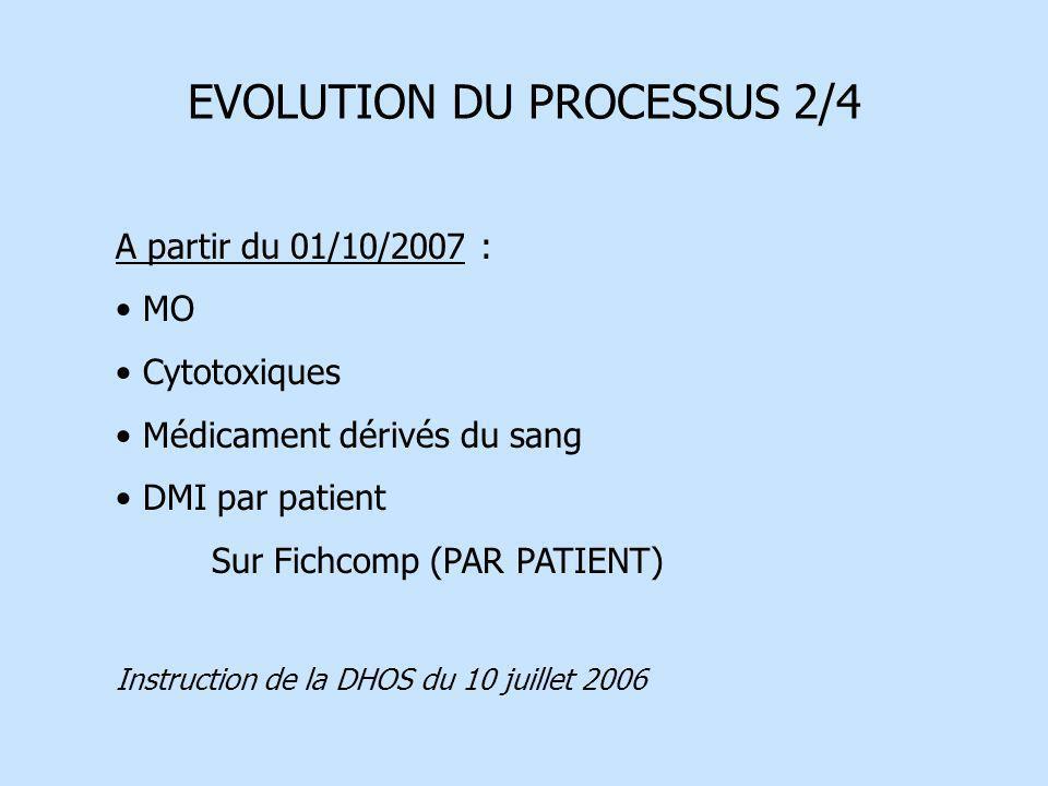 EVOLUTION DU PROCESSUS 2/4 A partir du 01/10/2007 : MO Cytotoxiques Médicament dérivés du sang DMI par patient Sur Fichcomp (PAR PATIENT) Instruction
