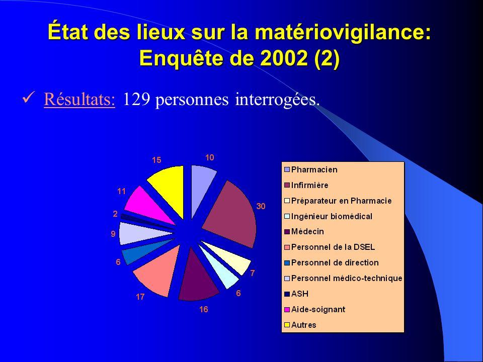 État des lieux sur la matériovigilance: Enquête de 2002 (2) Résultats: 129 personnes interrogées.