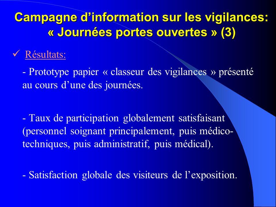Campagne dinformation sur les vigilances: « Journées portes ouvertes » (3) Résultats: - Prototype papier « classeur des vigilances » présenté au cours