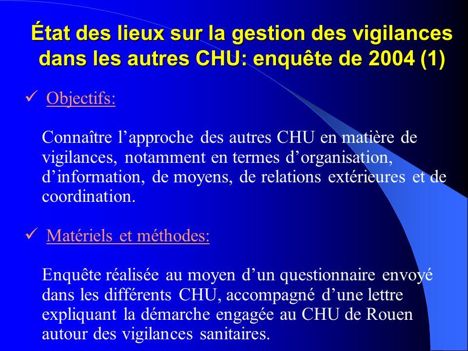 État des lieux sur la gestion des vigilances dans les autres CHU: enquête de 2004 (1) Objectifs: Connaître lapproche des autres CHU en matière de vigi