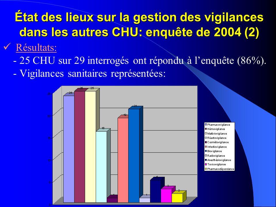 État des lieux sur la gestion des vigilances dans les autres CHU: enquête de 2004 (2) Résultats: - 25 CHU sur 29 interrogés ont répondu à lenquête (86