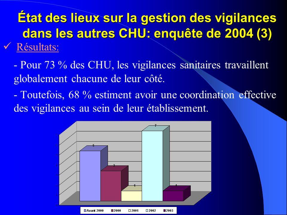 État des lieux sur la gestion des vigilances dans les autres CHU: enquête de 2004 (3) Résultats: - Pour 73 % des CHU, les vigilances sanitaires travai