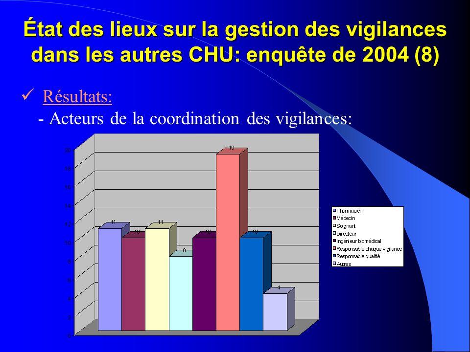 État des lieux sur la gestion des vigilances dans les autres CHU: enquête de 2004 (8) Résultats: - Acteurs de la coordination des vigilances: