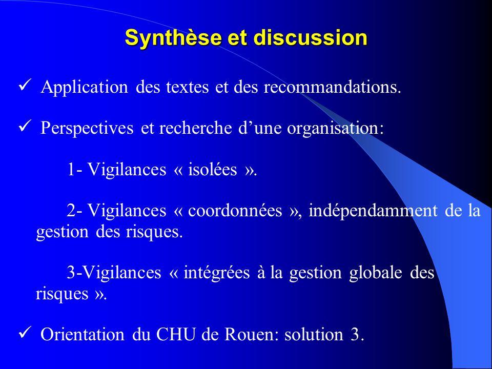 Synthèse et discussion Application des textes et des recommandations. Perspectives et recherche dune organisation: 1- Vigilances « isolées ». 2- Vigil