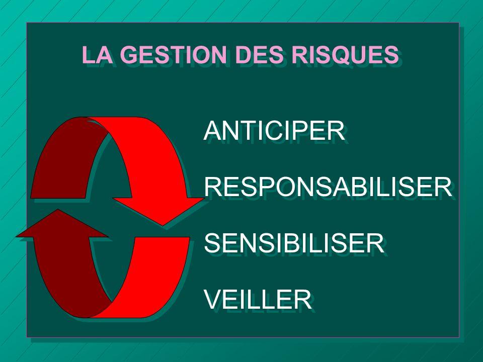 ANTICIPER RESPONSABILISER SENSIBILISER VEILLER ANTICIPER RESPONSABILISER SENSIBILISER VEILLER LA GESTION DES RISQUES