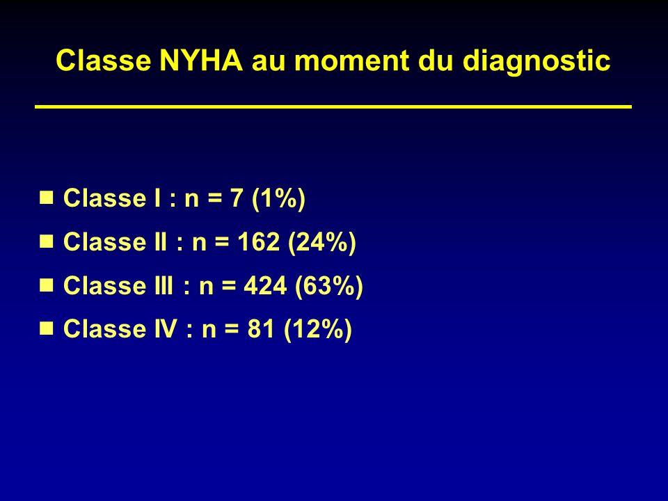 Classe NYHA au moment du diagnostic Classe I : n = 7 (1%) Classe II : n = 162 (24%) Classe III : n = 424 (63%) Classe IV : n = 81 (12%)