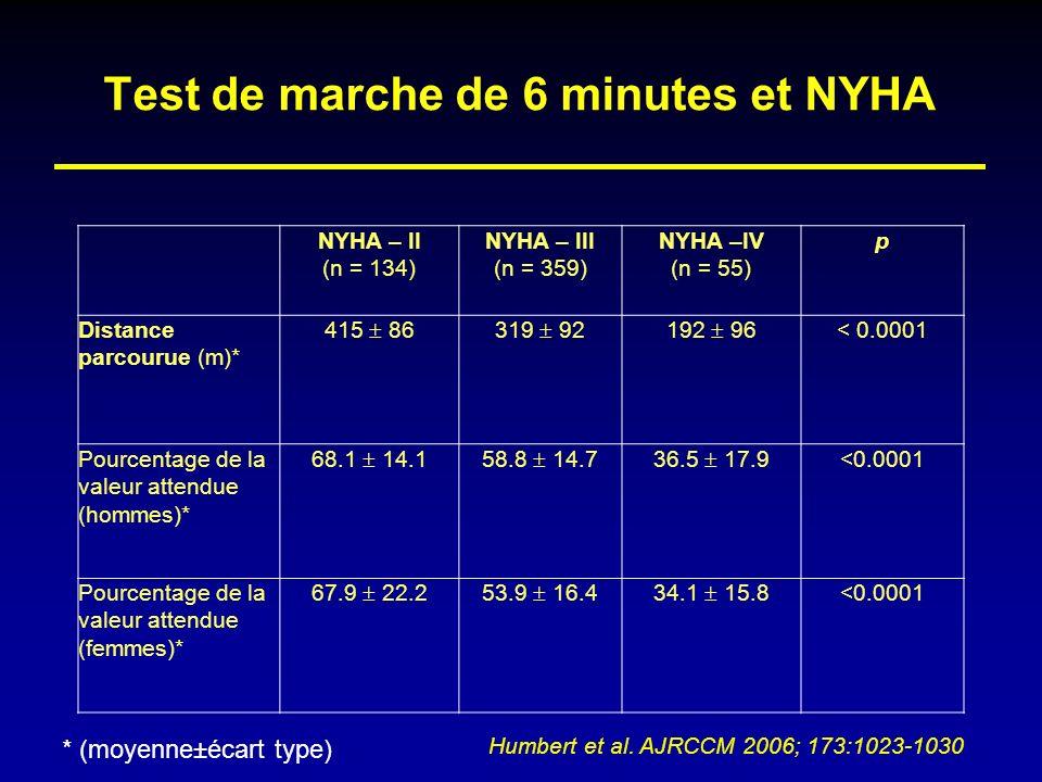 Test de marche de 6 minutes et NYHA NYHA – II (n = 134) NYHA – III (n = 359) NYHA –IV (n = 55) p Distance parcourue (m)* 415 86319 92192 96 < 0.0001 P