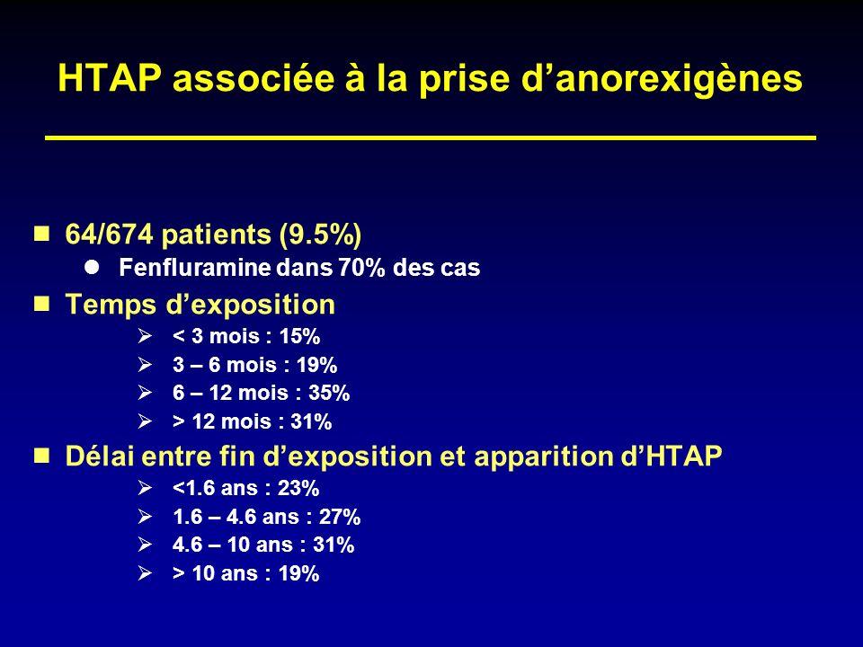 HTAP associée à la prise danorexigènes 64/674 patients (9.5%) Fenfluramine dans 70% des cas Temps dexposition < 3 mois : 15% 3 – 6 mois : 19% 6 – 12 m