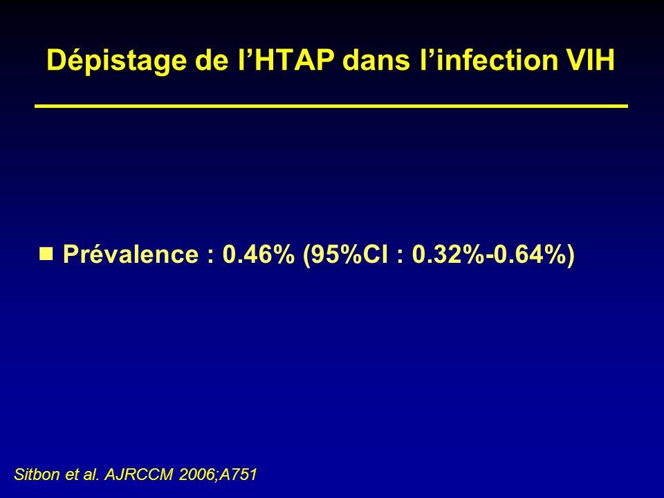 Dépistage de lHTAP dans linfection VIH Prévalence : 0.46% (95%CI : 0.32%-0.64%) Sitbon et al. AJRCCM 2006;A751