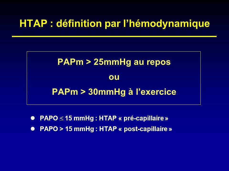 HTAP : définition par lhémodynamique PAPm > 25mmHg au repos ou PAPm > 30mmHg à lexercice PAPO 15 mmHg : HTAP « pré-capillaire » PAPO > 15 mmHg : HTAP
