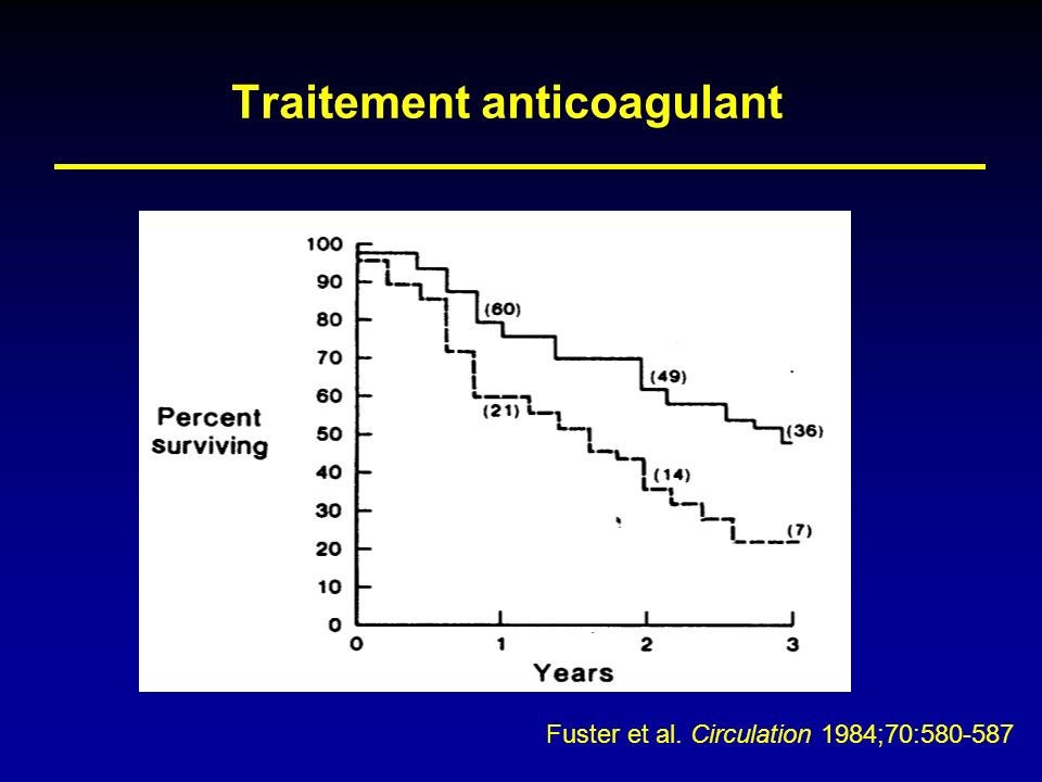 Traitement anticoagulant Fuster et al. Circulation 1984;70:580-587