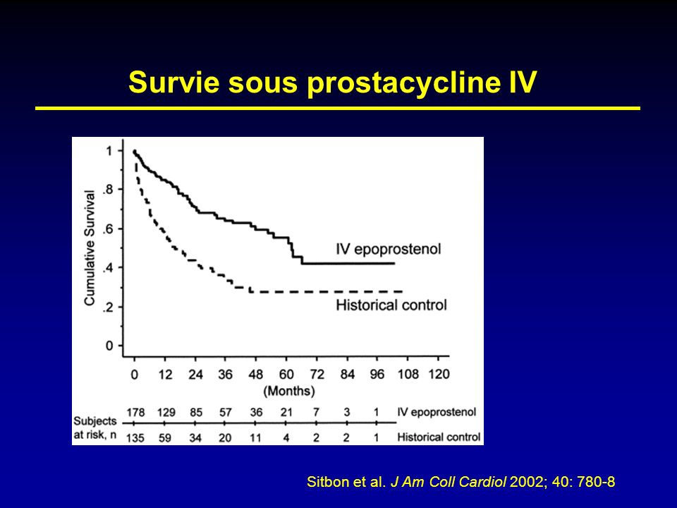 Survie sous prostacycline IV Sitbon et al. J Am Coll Cardiol 2002; 40: 780-8