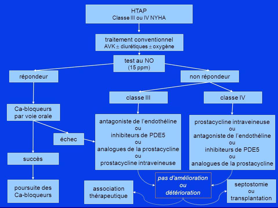 test au NO (15 ppm) répondeurnon répondeur Ca-bloqueurs par voie orale succès échec poursuite des Ca-bloqueurs classe IIIclasse IV antagoniste de lend