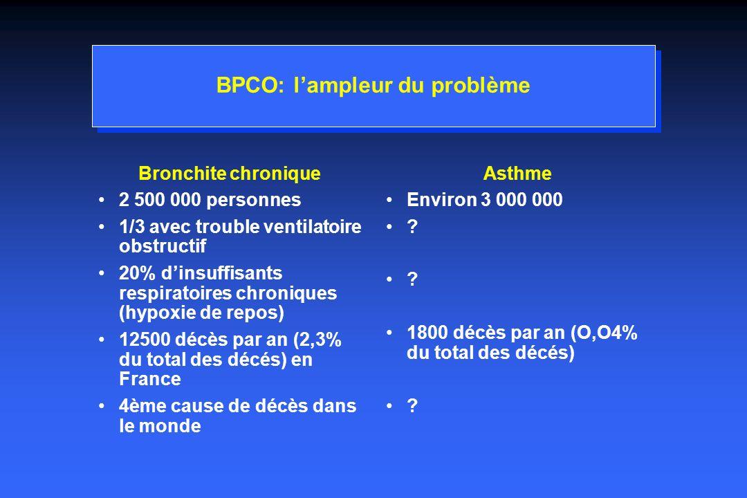 BPCO: Attitudes thérapeutiques ce qui est admis, ce qui ne lest pas encore Etat stable: Admis Amélioration de la survie Arrêt du tabagisme +++ Oxygénothérapie de longue durée chez les patients les plus sévères MRC Lancet 1981;i:681-6 NOTT Ann Intern Med 1980;93:391-8 Gorecka D.