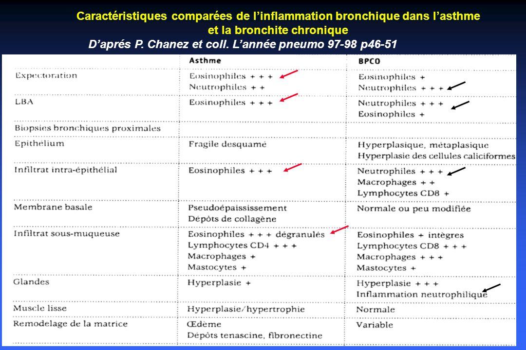 SPILF 2006 SPILF 2006 EABC : Indication de lantibiothérapie Stade clinique de gravité de la BPCO IndicationChoix Absence de dyspnéePas dantibiotique Dyspnée deffort Antibiotique seulement si expectoration franchement purulente verdâtre Amoxicilline à 3g/j ou C2 orale ou C3 orale ou macrolides ou pristinamycine ou télithromycine Dyspnée de reposAntibiotique systématique Amox (3g/j)–ac clav.