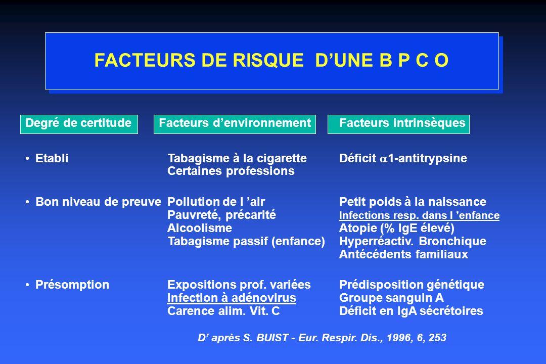 Profil à risque de BPCO Tabac > 1 paquet /j et âge > 45 ans +++++++ Conditions socio-économiques Sexe masculin Existence de symptômes de bronchite chronique Antécédents familiaux de BPCO Terrain allergique Infection respiratoires virales de lenfance