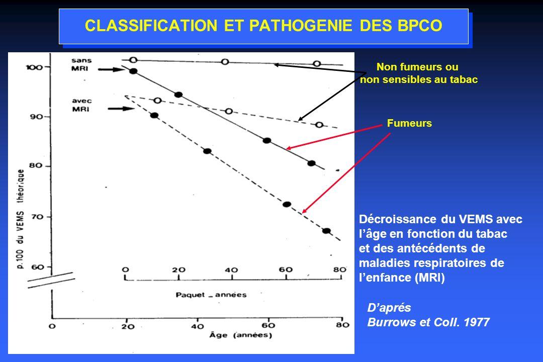 Effets à long terme des autres thérapeutiques(état stable) Vaccination antigrippale : »recommandée (GOLD, évidence A) »diminue la mortalité par infection grippale de 50% PNEUMO 23 : (évidence B) »Prévention de la pneumonie »Pas dimpact sur cadence et sévérité des exacerbations Ambroxol,Carbo-cystéines : »non recommandés de façon systématique (Evidence D) N-acétyl-Cystéines : »diminution fréquence des exacerbations (Evidence B) »Amélioration symptomatique STEY Eur Respir J 2000 ; 16 : 253-62 GRANDJEAN Clinical Therapeutics 2000 ; 22 : 209-21 Réhabilitation : améliore tolérance à l effort,dyspnée,fatigue (évidence A) OLD : améliore la survie (Evidence A)