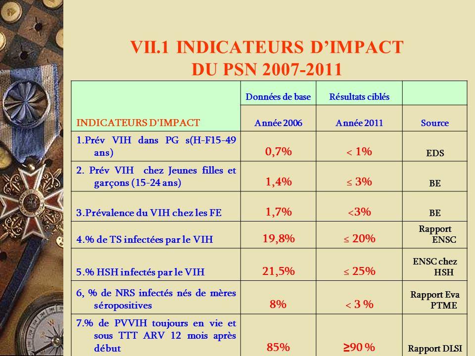 VII.1 INDICATEURS DIMPACT DU PSN 2007-2011 INDICATEURS D'IMPACT Données de baseRésultats ciblés Année 2006Année 2011Source 1.Prév VIH dans PG s(H-F15-