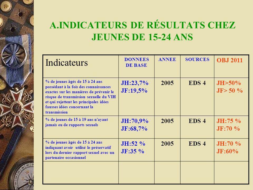 A.INDICATEURS DE RÉSULTATS CHEZ JEUNES DE 15-24 ANS Indicateurs DONNEES DE BASE ANNEESOURCES OBJ 2011 % de jeunes âgés de 15 à 24 ans possédant à la f