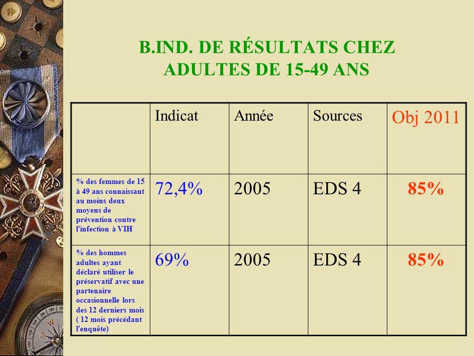 B.IND. DE RÉSULTATS CHEZ ADULTES DE 15-49 ANS IndicatAnnéeSources Obj 2011 % des femmes de 15 à 49 ans connaissant au moins deux moyens de prévention
