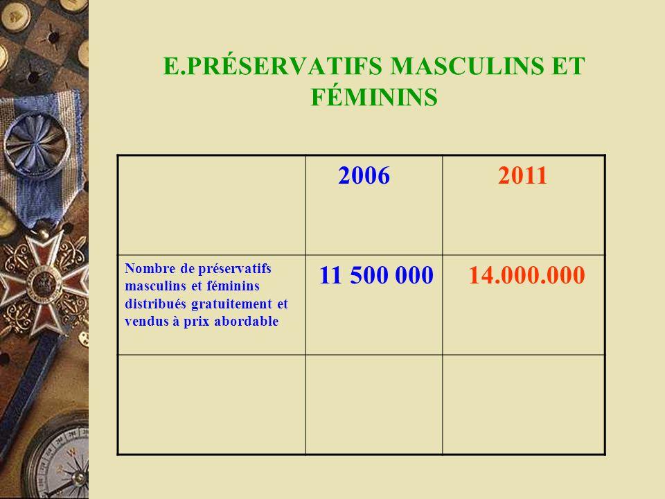 E.PRÉSERVATIFS MASCULINS ET FÉMININS 20062011 Nombre de préservatifs masculins et féminins distribués gratuitement et vendus à prix abordable 11 500 0