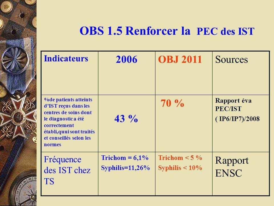 OBS 1.5 Renforcer la PEC des IST Indicateurs 2006OBJ 2011Sources %de patients atteints dIST reçus dans les centres de soins dont le diagnostic a été c