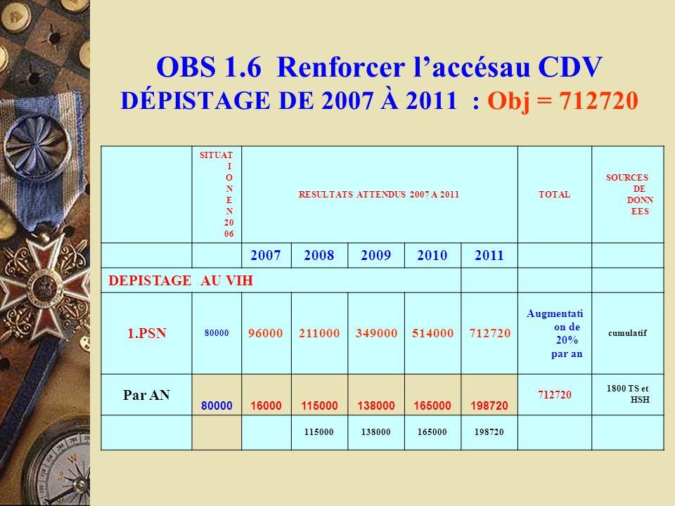 OBS 1.6 Renforcer laccésau CDV DÉPISTAGE DE 2007 À 2011 : Obj = 712720 SITUAT I O N E N 20 06 RESULTATS ATTENDUS 2007 A 2011TOTAL SOURCES DE DONN EES