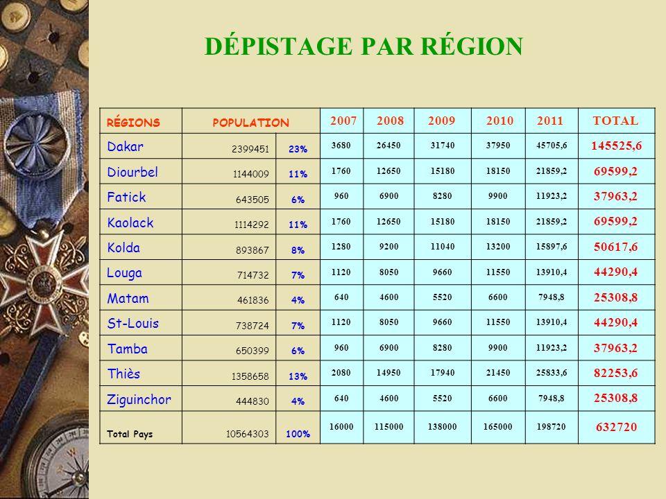 DÉPISTAGE PAR RÉGION RÉGIONSPOPULATION 2007 20082009 20102011 TOTAL Dakar 239945123% 368026450317403795045705,6 145525,6 Diourbel 114400911% 176012650