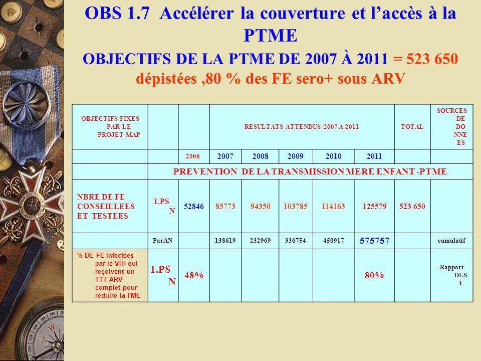 OBS 1.7 Accélérer la couverture et laccès à la PTME OBJECTIFS DE LA PTME DE 2007 À 2011 = 523 650 dépistées,80 % des FE sero+ sous ARV OBJECTIFS FIXES