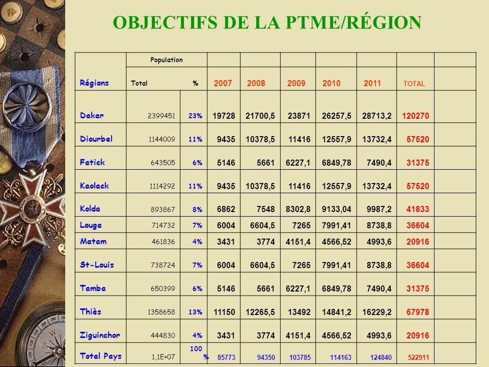 Régions Population Total % 2007 2008 2009 2010 2011 TOTAL Dakar 239945123% 1972821700,52387126257,528713,2120270 Diourbel 114400911% 943510378,5114161