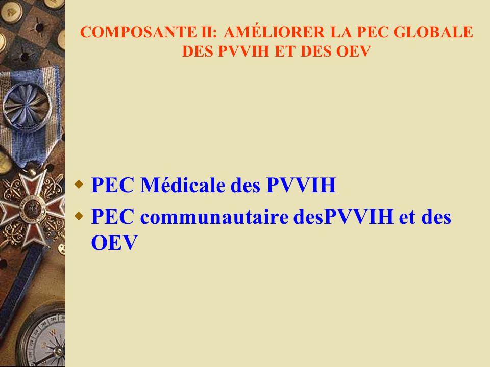 COMPOSANTE II: AMÉLIORER LA PEC GLOBALE DES PVVIH ET DES OEV PEC Médicale des PVVIH PEC communautaire desPVVIH et des OEV