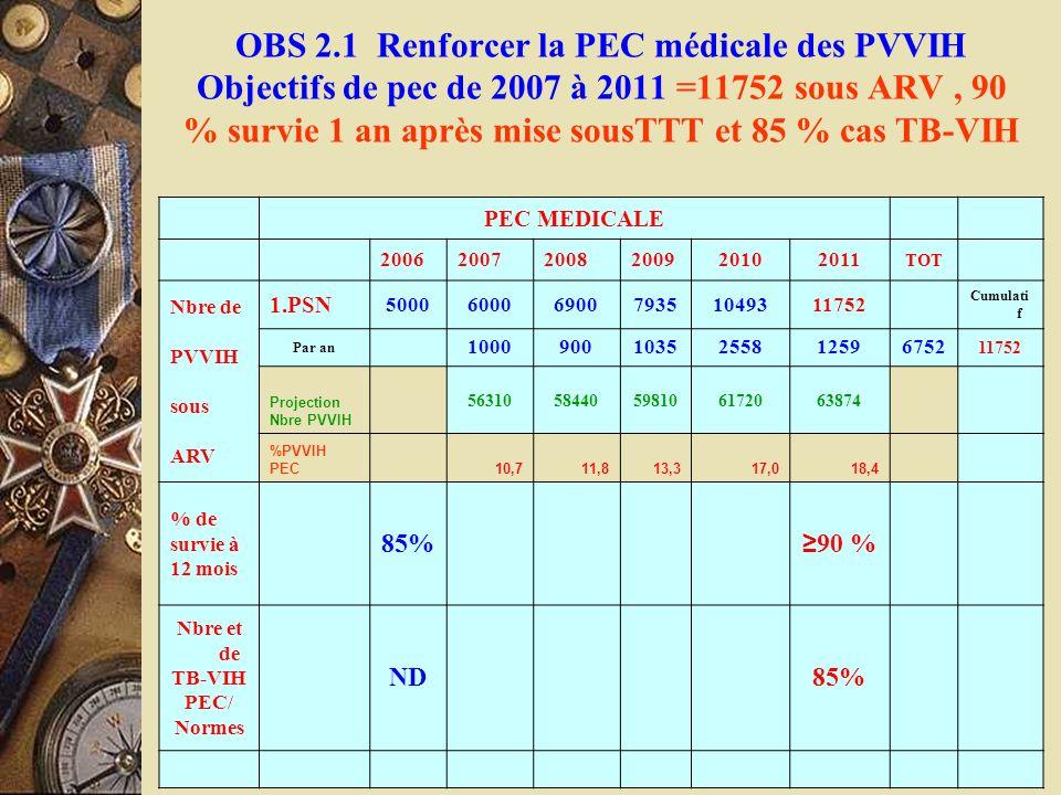 OBS 2.1 Renforcer la PEC médicale des PVVIH Objectifs de pec de 2007 à 2011 =11752 sous ARV, 90 % survie 1 an après mise sousTTT et 85 % cas TB-VIH PE