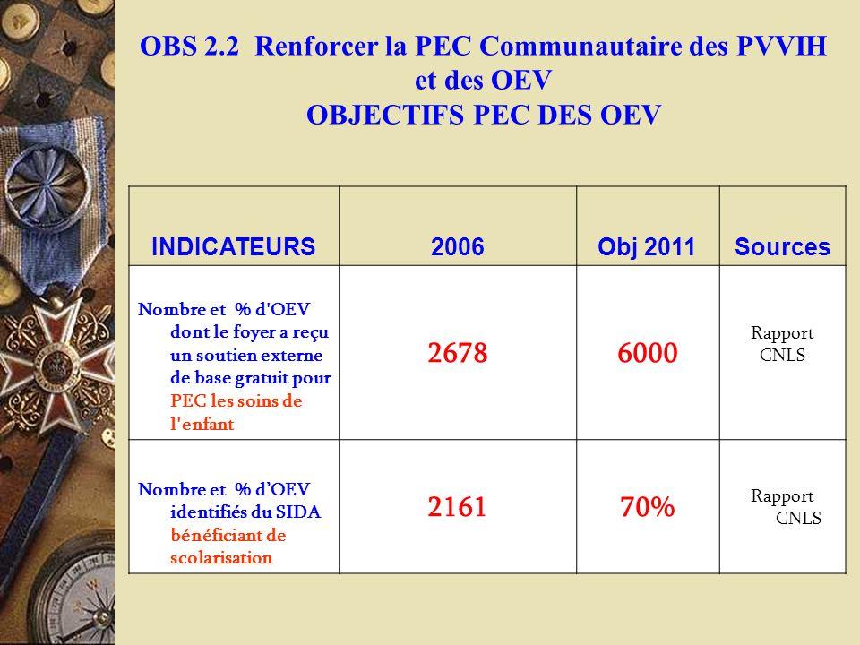 OBS 2.2 Renforcer la PEC Communautaire des PVVIH et des OEV OBJECTIFS PEC DES OEV INDICATEURS2006Obj 2011Sources Nombre et % d'OEV dont le foyer a reç