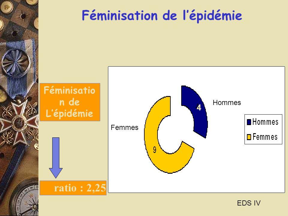 Féminisatio n de Lépidémie EDS IV ratio : 2,25 Féminisation de lépidémie 4 9 Femmes Hommes 4