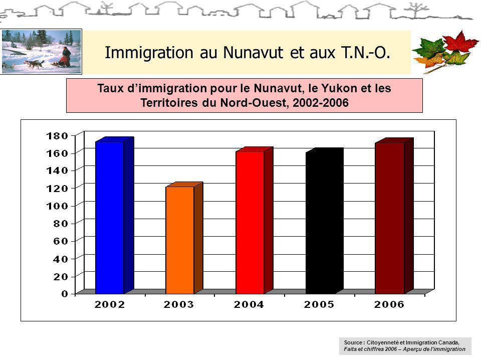 Immigration au Nunavut et aux T.N.-O. Taux dimmigration pour le Nunavut, le Yukon et les Territoires du Nord-Ouest, 2002-2006 Source : Citoyenneté et
