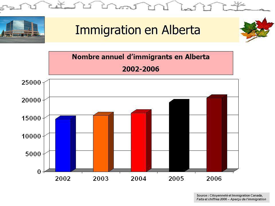 Immigration en Alberta Nombre annuel dimmigrants en Alberta 2002-2006 Source : Citoyenneté et Immigration Canada, Faits et chiffres 2006 – Aperçu de limmigration