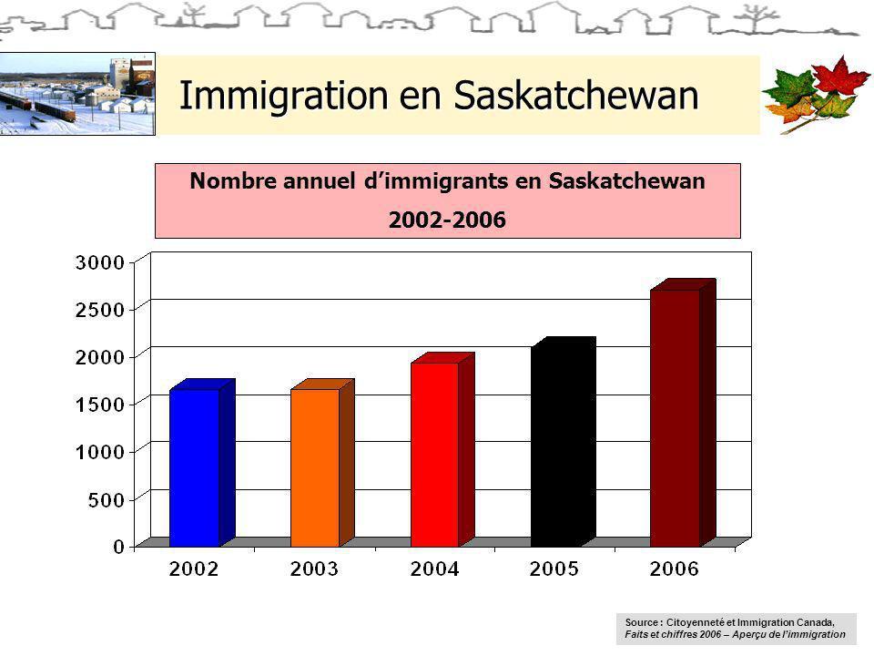 Immigration en Saskatchewan Nombre annuel dimmigrants en Saskatchewan 2002-2006 Source : Citoyenneté et Immigration Canada, Faits et chiffres 2006 – Aperçu de limmigration