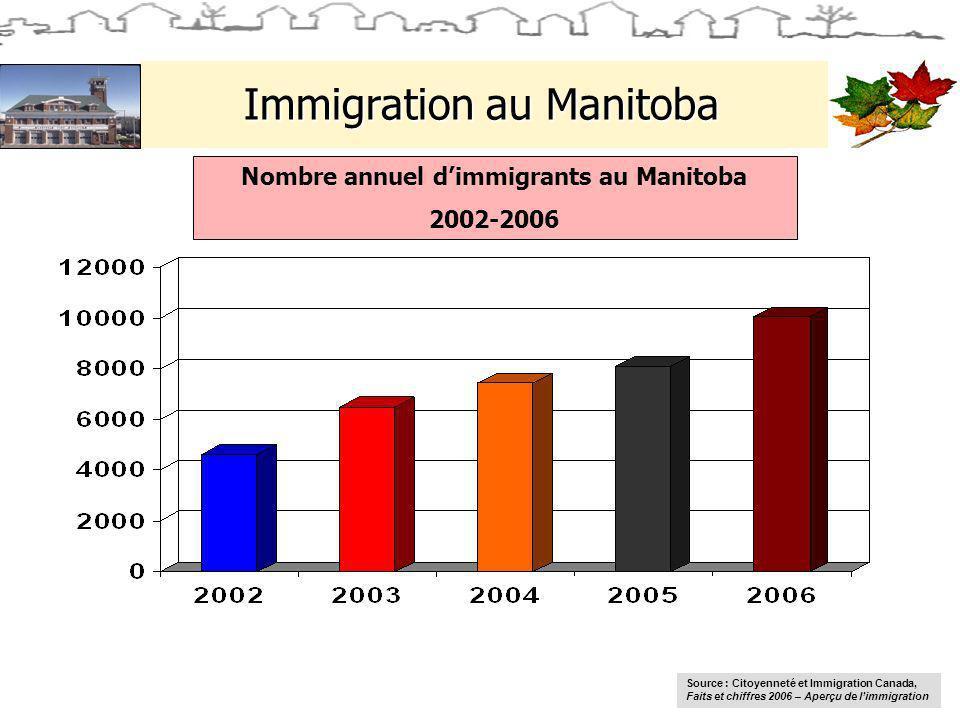 Immigration au Manitoba Nombre annuel dimmigrants au Manitoba 2002-2006 Source : Citoyenneté et Immigration Canada, Faits et chiffres 2006 – Aperçu de limmigration