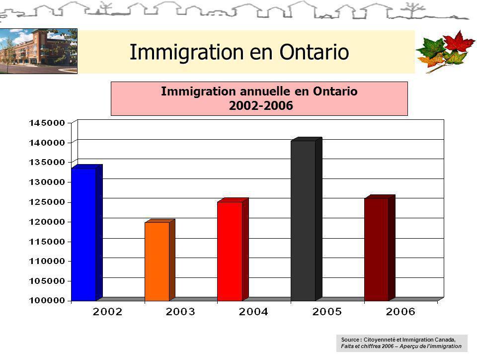Immigration en Ontario Immigration annuelle en Ontario 2002-2006 Source : Citoyenneté et Immigration Canada, Faits et chiffres 2006 – Aperçu de limmigration