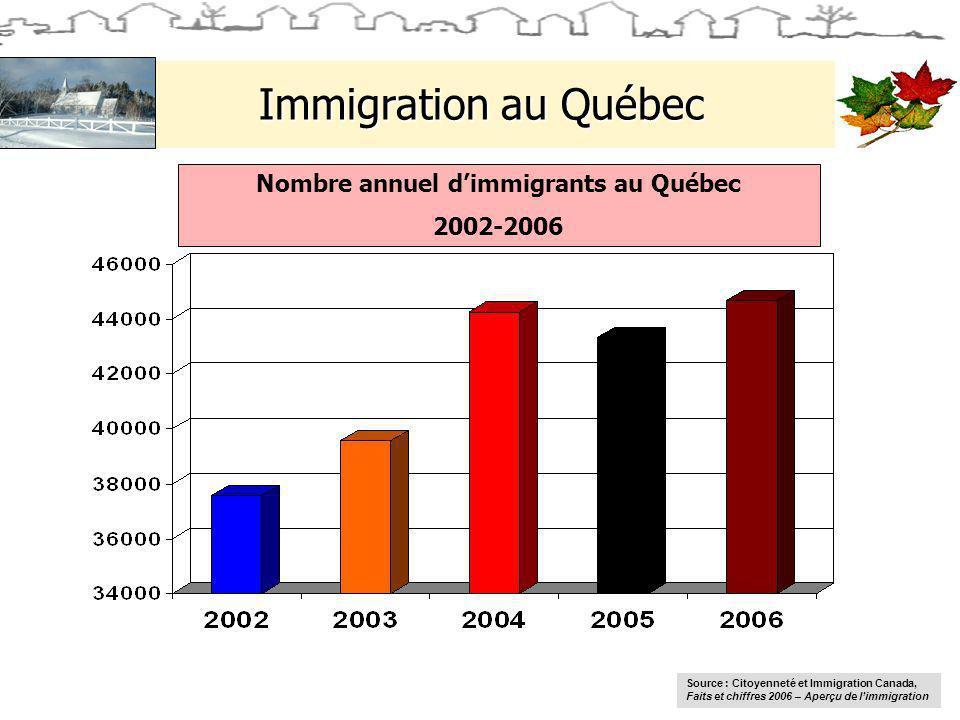 Immigration au Québec Nombre annuel dimmigrants au Québec 2002-2006 Source : Citoyenneté et Immigration Canada, Faits et chiffres 2006 – Aperçu de limmigration