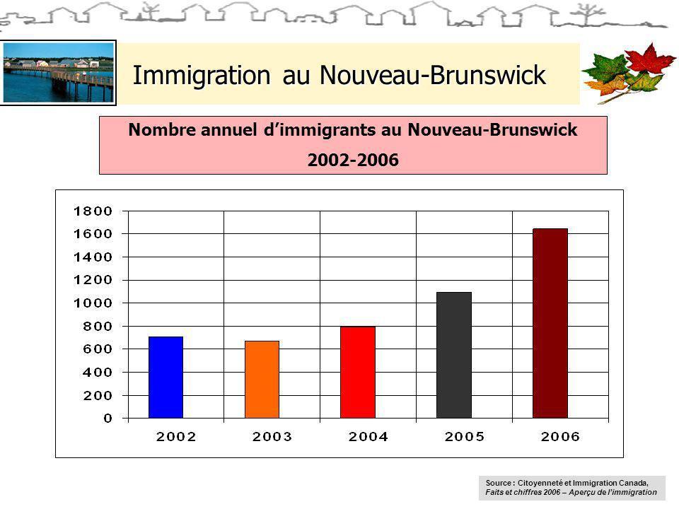 Immigration au Nouveau-Brunswick Nombre annuel dimmigrants au Nouveau-Brunswick 2002-2006 Source : Citoyenneté et Immigration Canada, Faits et chiffres 2006 – Aperçu de limmigration
