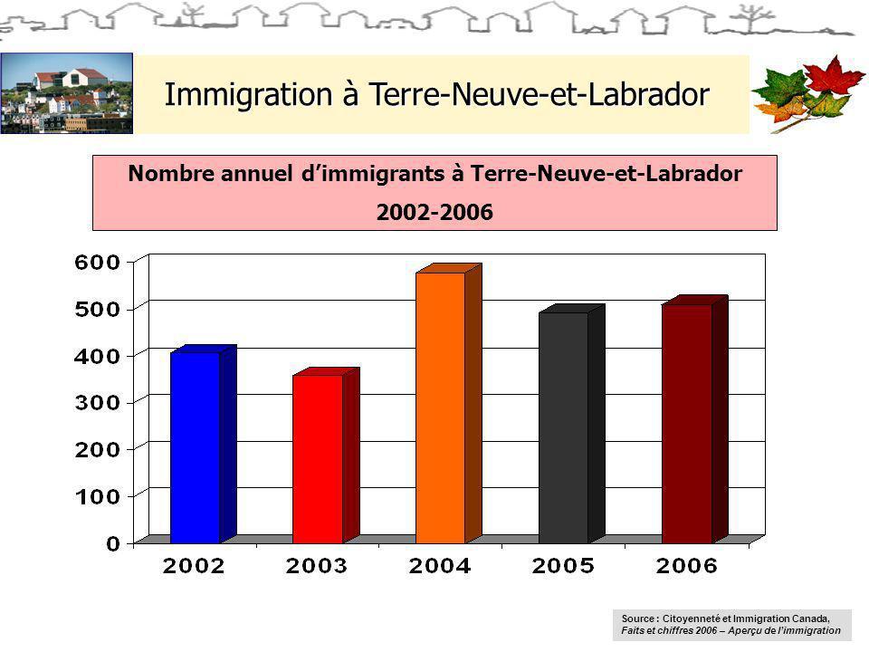 Immigration à Terre-Neuve-et-Labrador Nombre annuel dimmigrants à Terre-Neuve-et-Labrador 2002-2006 Source : Citoyenneté et Immigration Canada, Faits et chiffres 2006 – Aperçu de limmigration