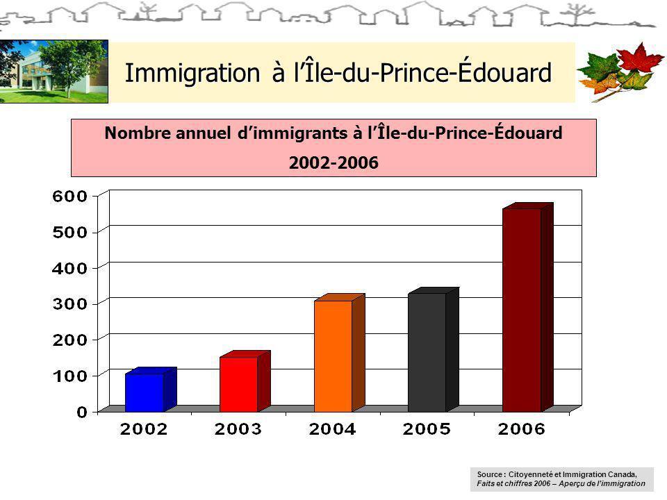 Immigration à lÎle-du-Prince-Édouard Nombre annuel dimmigrants à lÎle-du-Prince-Édouard 2002-2006 Source : Citoyenneté et Immigration Canada, Faits et chiffres 2006 – Aperçu de limmigration