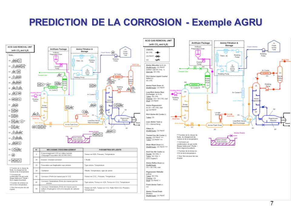 7 PREDICTION DE LA CORROSION - Exemple AGRU