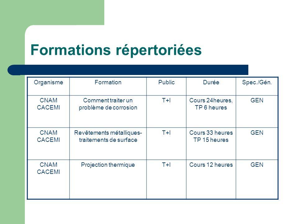 Formations répertoriées OrganismeFormationPublicDuréeSpec./Gén. CNAM CACEMI Comment traiter un problème de corrosion T+ICours 24heures, TP 6 heures GE