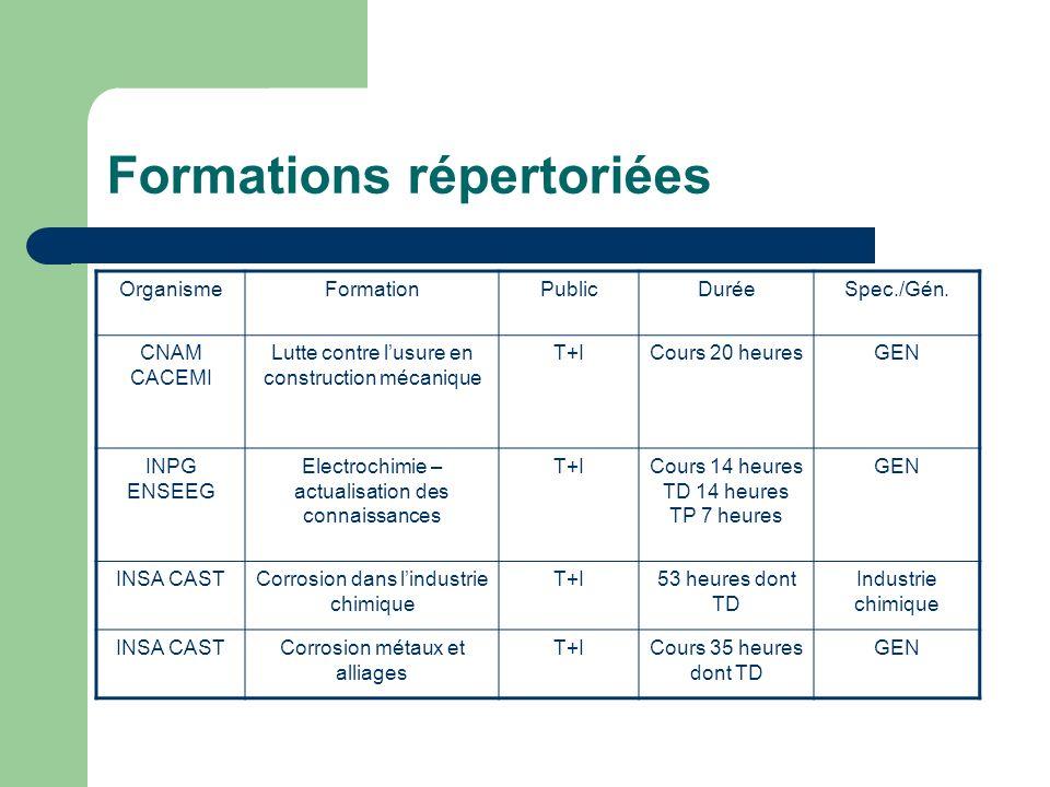 Formations répertoriées OrganismeFormationPublicDuréeSpec./Gén. CNAM CACEMI Lutte contre lusure en construction mécanique T+ICours 20 heuresGEN INPG E