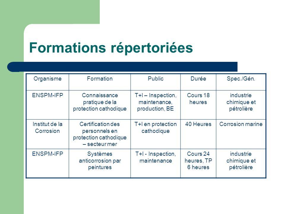 Formations répertoriées OrganismeFormationPublicDuréeSpec./Gén. ENSPM-IFPConnaissance pratique de la protection cathodique T+I – Inspection, maintenan